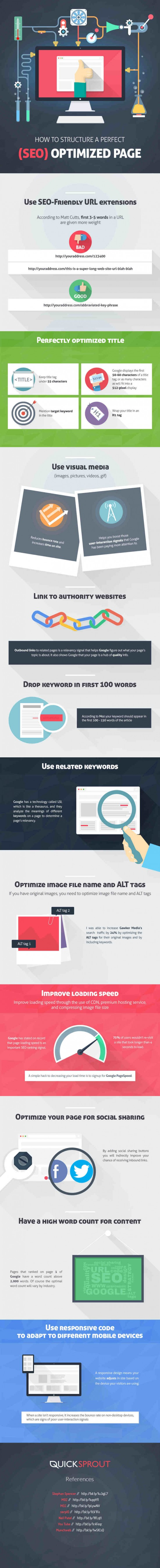Cómo estructurar una página perfecta para el SEO #Infografía