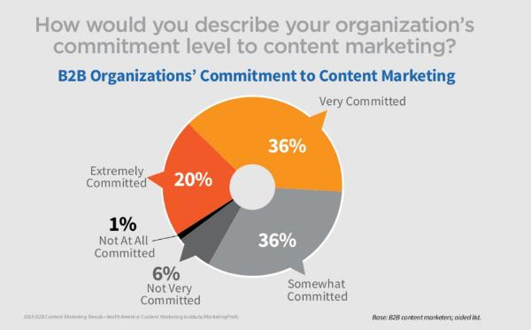 Nivel de compromiso con el marketing de contenido