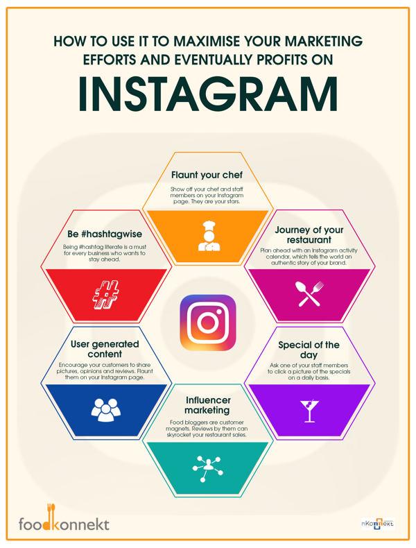 Estrategias de marketing en Instagram para restaurantes infografia