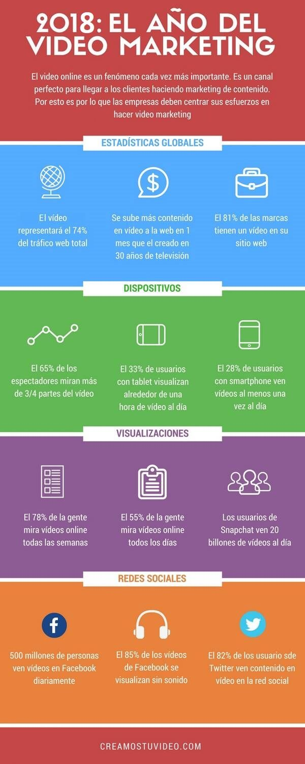 razones para usar video marketing infografia
